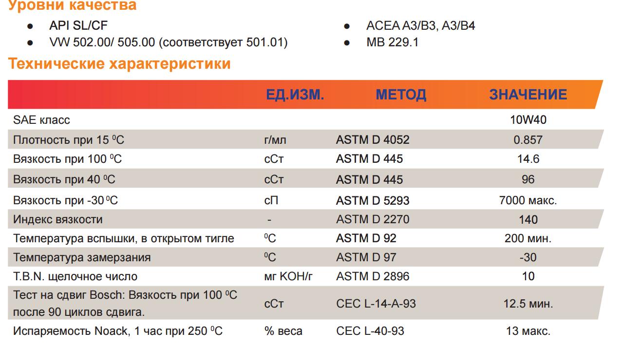 Repsol_elite_injection_10w40_характеристики